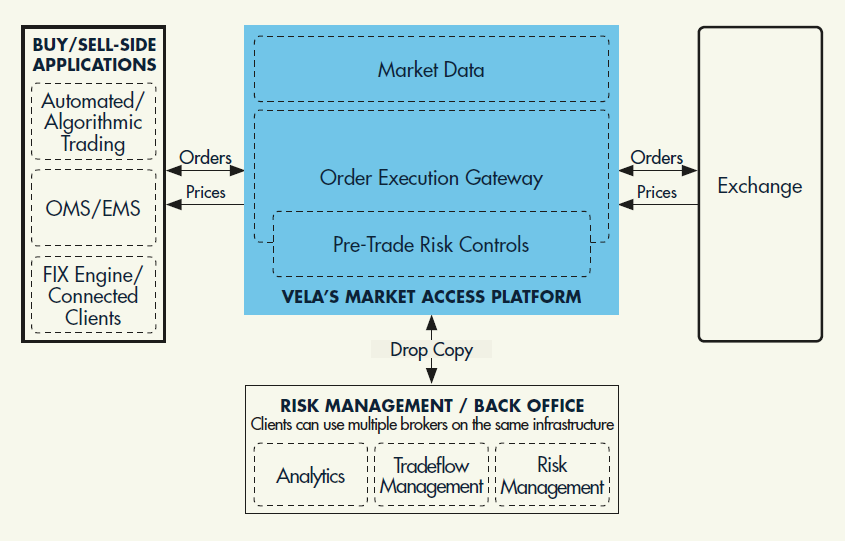 Direct Market Access Platform Diagram